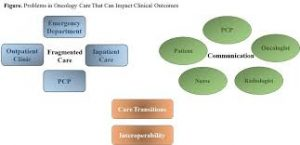 Approach to the care of cancer